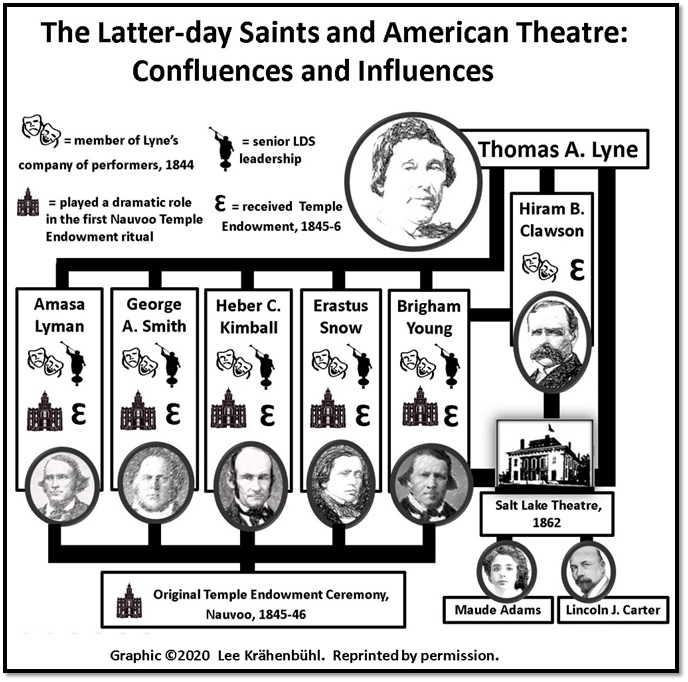 LDS & Am Thtre CONFLUENCES & INFLUENCES FLOW CHART